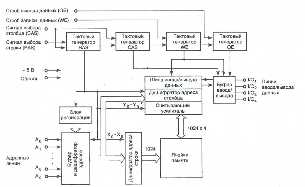 Структура микросхемы FPM DRAM